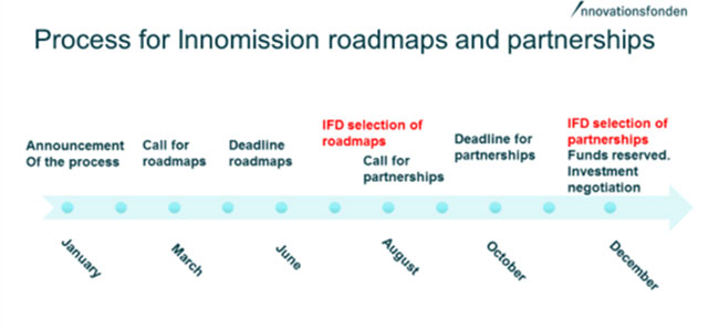 Process for Innomission roadmaps and partnerships. Illustration: Innovationsfonden